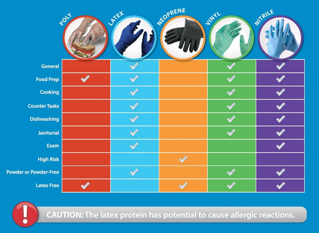 types of disposable gloves scotland